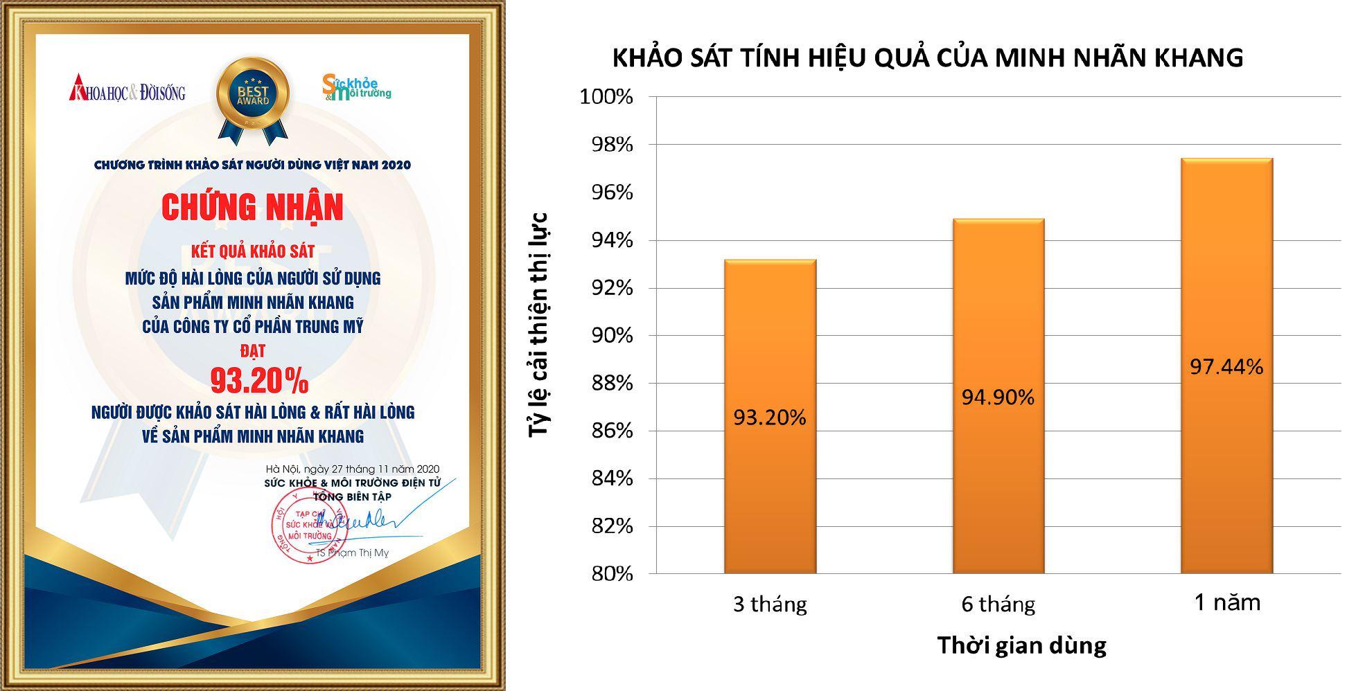 Chứng nhận kết quả khảo sát về Minh Nhãn Khang trong hỗ trợ trị đục thủy tinh thể